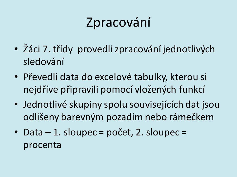 Zpracování Žáci 7.