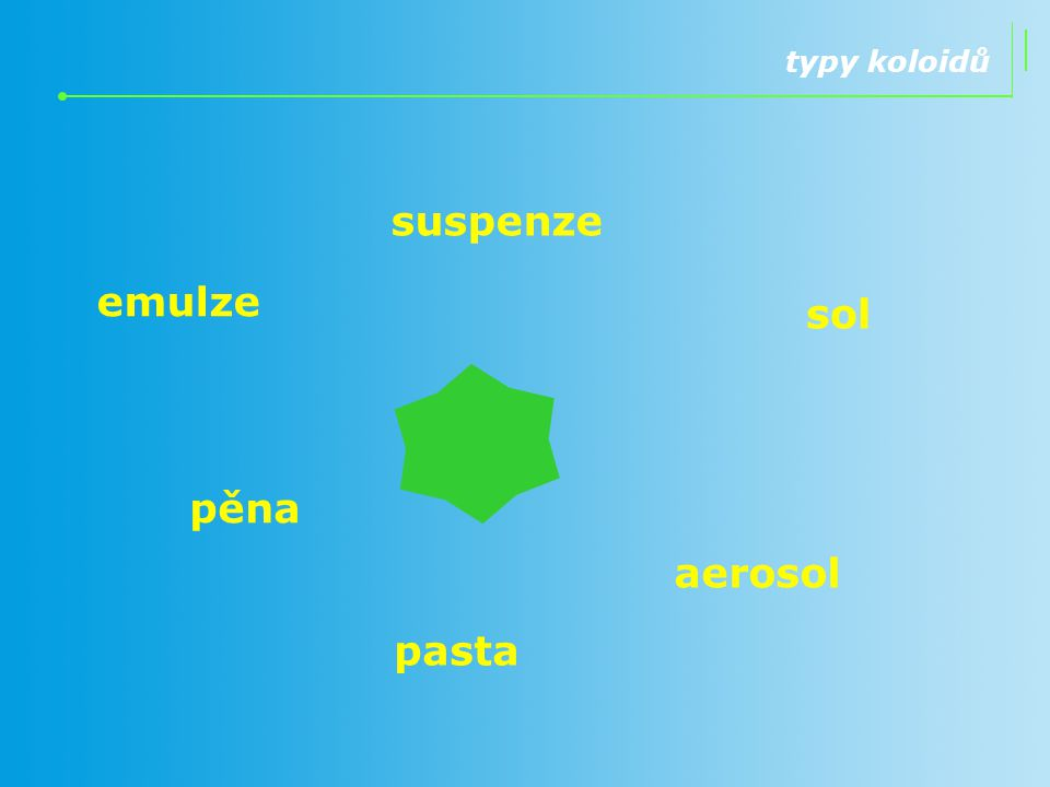 emulze typy koloidů suspenze sol pěna aerosol pasta