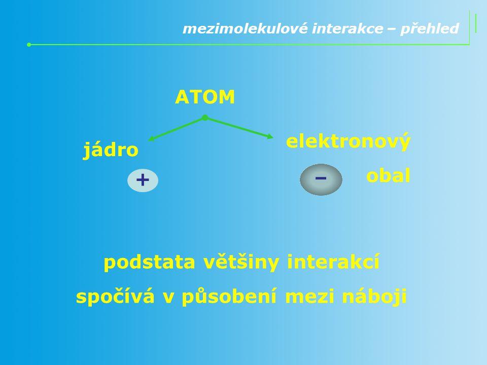 mezimolekulové interakce – přehled ATOM jádro elektronový obal + – podstata většiny interakcí spočívá v působení mezi náboji