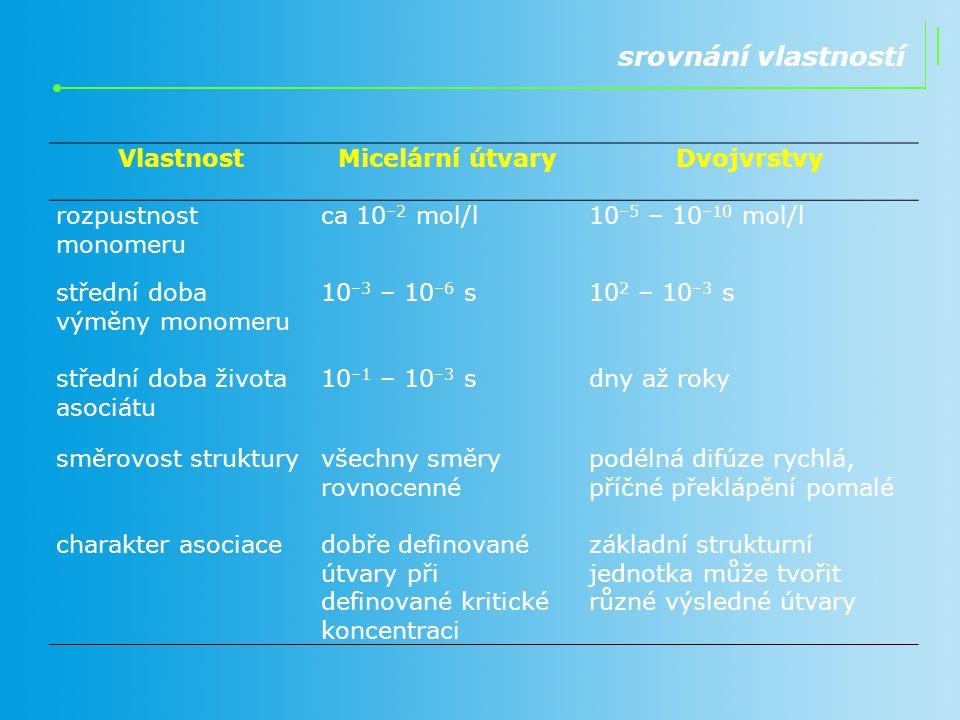 srovnání vlastností VlastnostMicelární útvaryDvojvrstvy rozpustnost monomeru ca 10 –2 mol/l10 –5 – 10 –10 mol/l střední doba výměny monomeru 10 –3 – 1