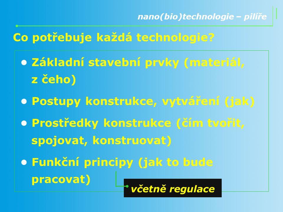 Co potřebuje každá technologie? nano(bio)technologie – pilíře Základní stavební prvky (materiál, z čeho) Postupy konstrukce, vytváření (jak) Prostředk