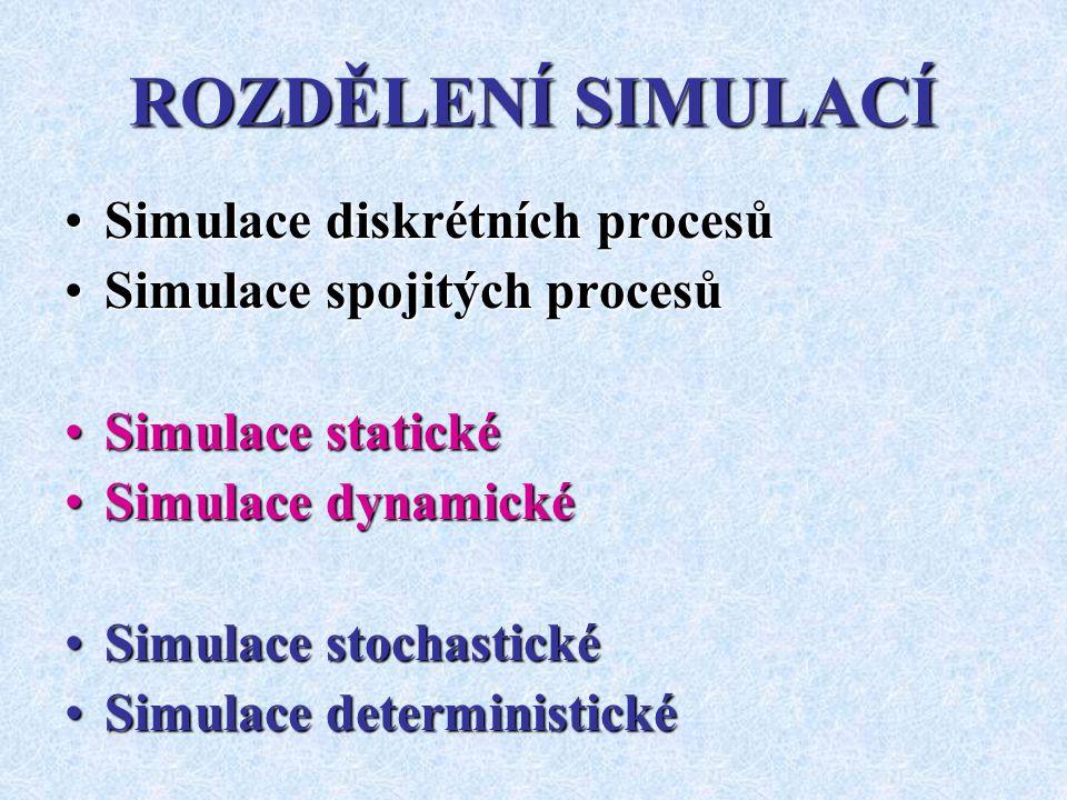 ROZDĚLENÍ SIMULACÍ Simulace diskrétních procesůSimulace diskrétních procesů Simulace spojitých procesůSimulace spojitých procesů Simulace statickéSimulace statické Simulace dynamickéSimulace dynamické Simulace stochastickéSimulace stochastické Simulace deterministickéSimulace deterministické