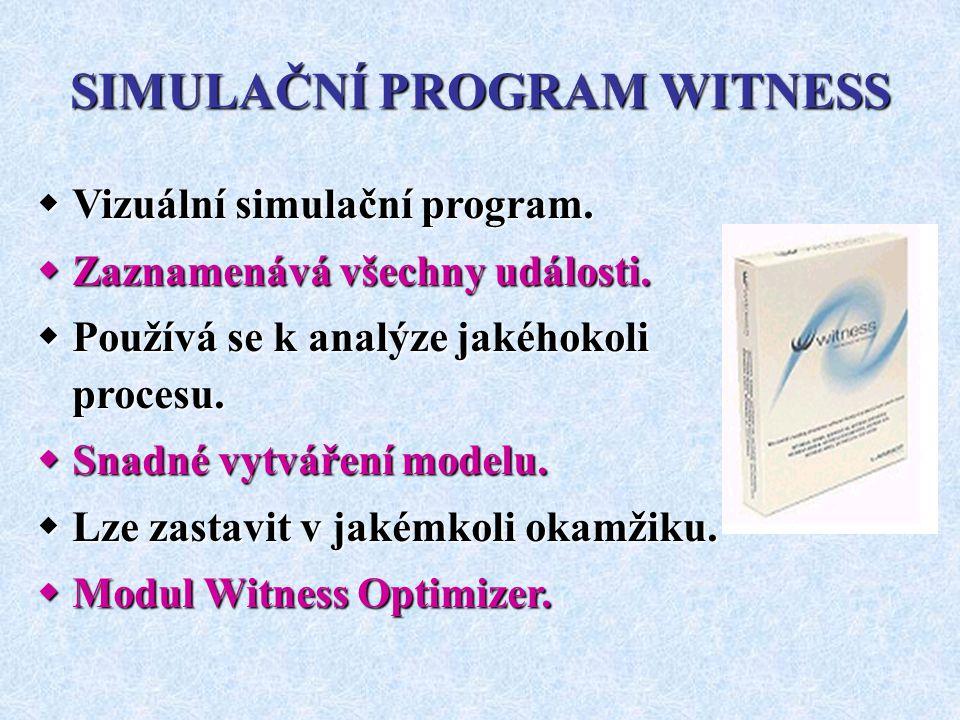 SIMULAČNÍ PROGRAM WITNESS  Vizuální simulační program.  Zaznamenává všechny události.  Používá se k analýze jakéhokoli procesu.  Snadné vytváření
