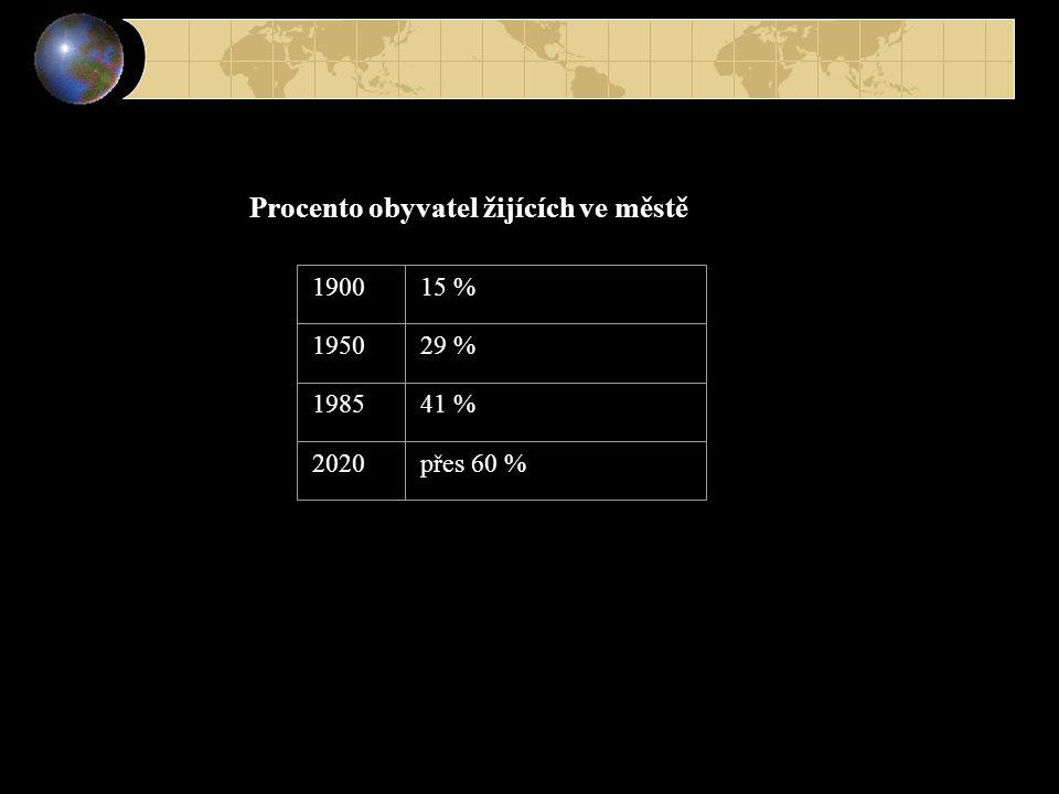 190015 % 195029 % 198541 % 2020přes 60 % Procento obyvatel žijících ve městě