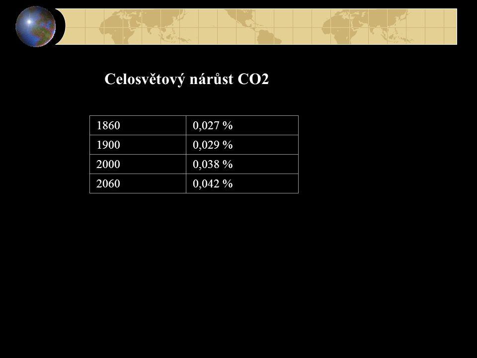 Celosvětový nárůst CO2 18600,027 % 19000,029 % 20000,038 % 20600,042 %