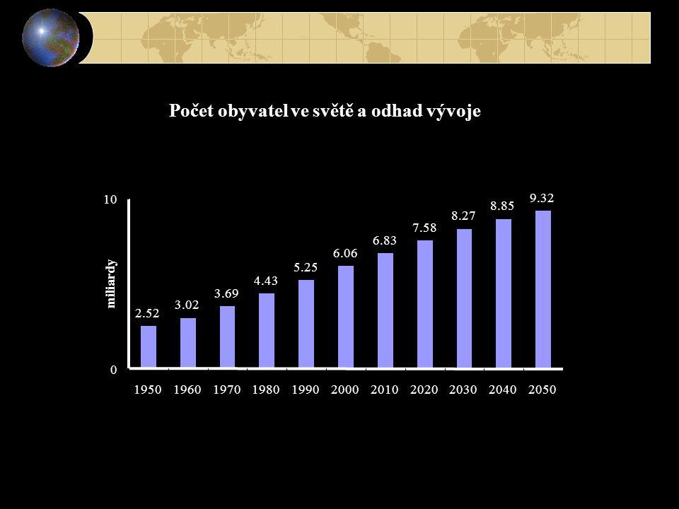 Počet obyvatel ve světě a odhad vývoje 2.52 3.02 3.69 4.43 5.25 6.06 6.83 7.58 8.27 8.85 9.32 0 10 19501960197019801990200020102020203020402050 miliar