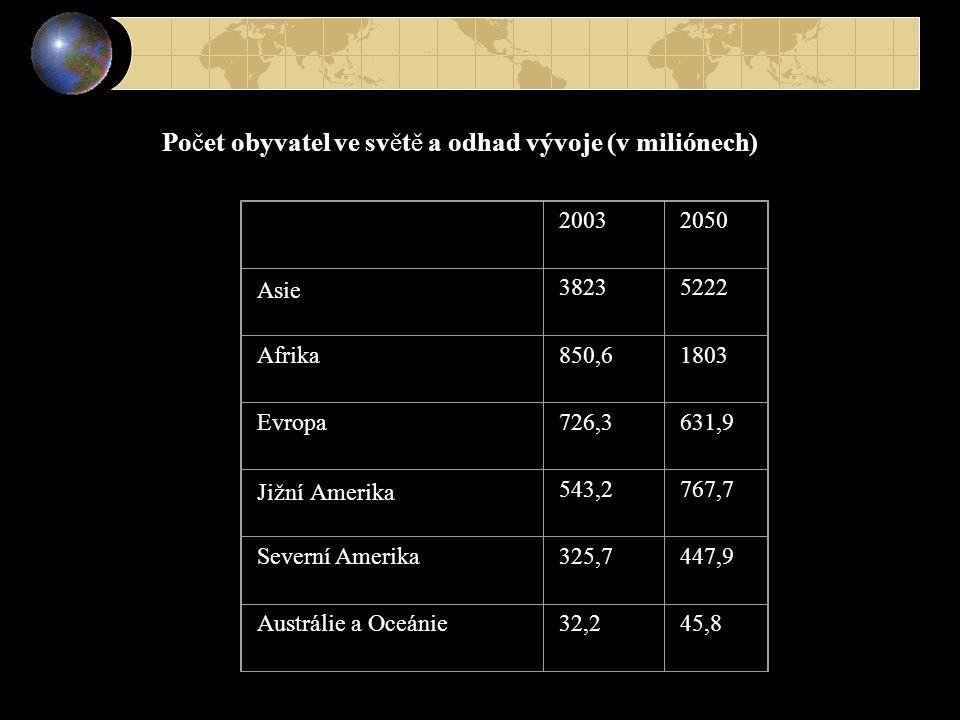 Počet obyvatel ve světě a odhad vývoje (v miliónech) 20032050 Asie 38235222 Afrika850,61803 Evropa726,3631,9 Jižní Amerika 543,2767,7 Severní Amerika3