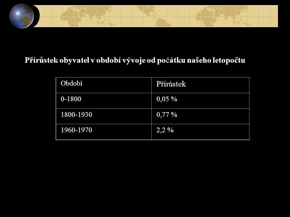 Přírůstek obyvatel v období vývoje od počátku našeho letopočtu Období Přír ů stek 0-18000,05 % 1800-19300,77 % 1960-19702,2 %