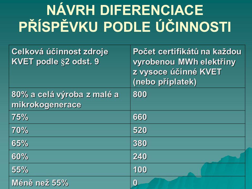 Celková účinnost zdroje KVET podle §2 odst. 9 Počet certifikátů na každou vyrobenou MWh elektřiny z vysoce účinné KVET (nebo příplatek) 80% a celá výr