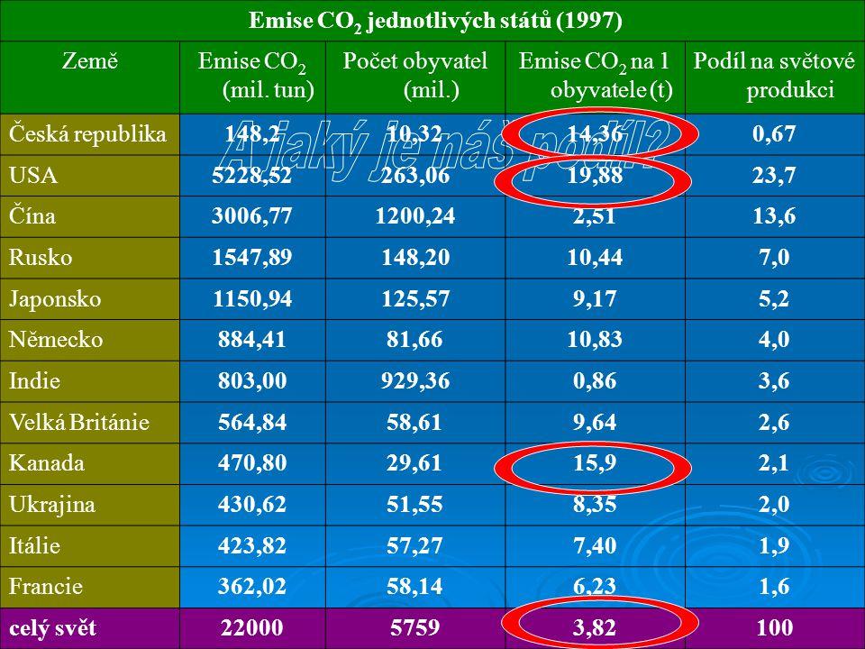 Česká republika  Zvýšení teploty do roku 2030 o 2°C  Horší obnovování podzemních vod  Méně srážek  Více přívalových dešťů a povodní  Zhorší se stav lesních porostů  Poklesne úrodnost  Dá se očekávat přiliv ekologických uprchlíků, lokální konflikty a nastolení vhodných podmínek pro šíření tropických nemocí