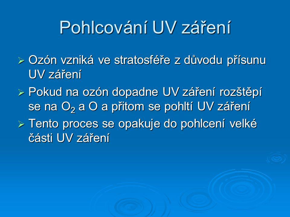 Vznik ozónové vrstvy  Ozón vzniká ve stratosféře působením UV záření (UV záření rozštěpí molekulu kyslíku O 3 na dva atomy kyslíku, které následovně zreagují s kyslíkem O 2 na ozón O 3 )  Ozón se vytváří nejvíce v oblasti okolo rovníku, kvůli přísunu UV záření