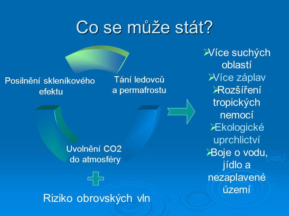 Stratosférický ozón  Nejvíce ozónu se nachází 35 km nad zemí v tzv.