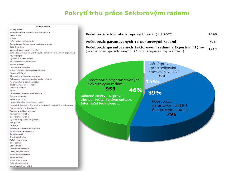 Problém: Kolik má být Sektorových rad.Dnešní pokrývají cca 40 % povolání.