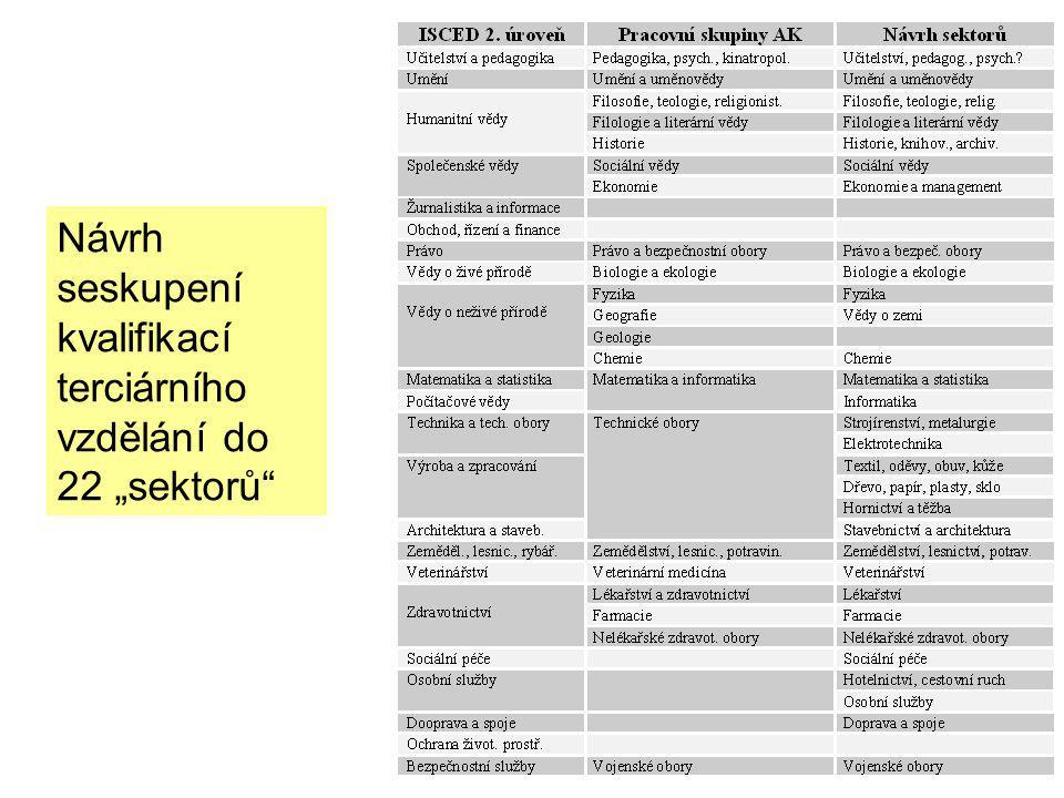 Řešitelé Projektu NSK TV (IPN) Absolventi VŠ a VOŠ MŠMT Akreditační komise Vysoké a vyšší odborné školy Řešitelé projektů NSK a NSP Zaměstnavatelé a profes.
