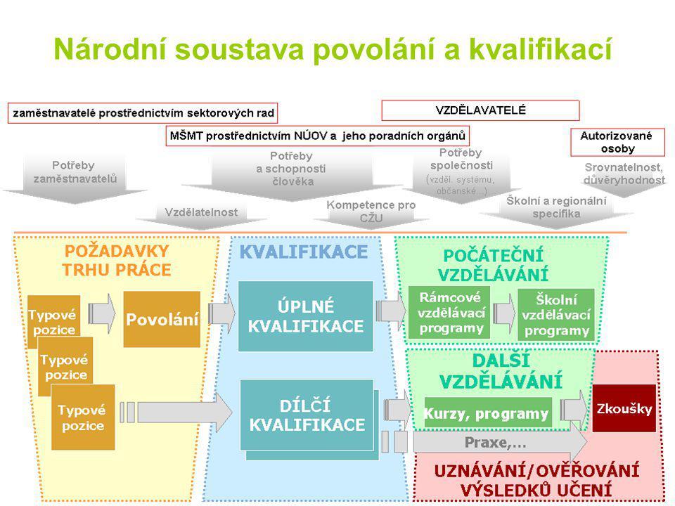 projekt Ministerstva práce a sociálních věcí realizátorem zakázky je sdružení : TREXIMA, spol.