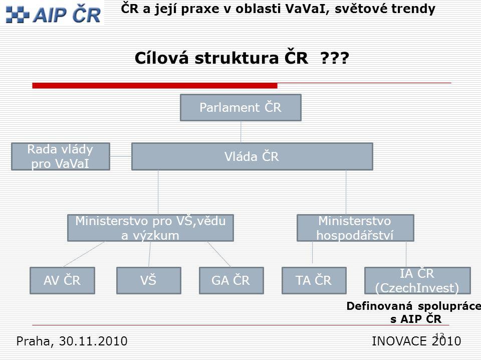 13 Praha, 30.11.2010 INOVACE 2010 ČR a její praxe v oblasti VaVaI, světové trendy Cílová struktura ČR .