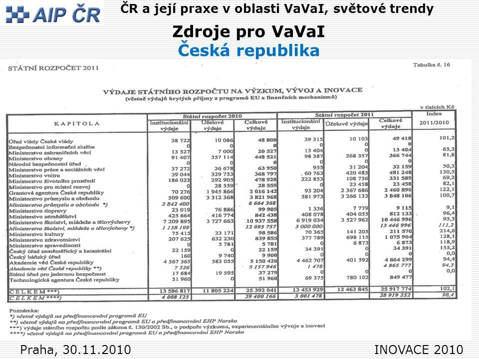 15 Praha, 30.11.2010 INOVACE 2010 ČR a její praxe v oblasti VaVaI, světové trendy Zdroje pro VaVaI Česká republika