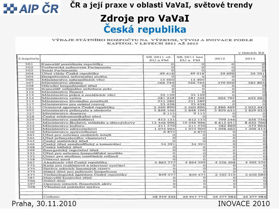 16 Praha, 30.11.2010 INOVACE 2010 ČR a její praxe v oblasti VaVaI, světové trendy Zdroje pro VaVaI Česká republika