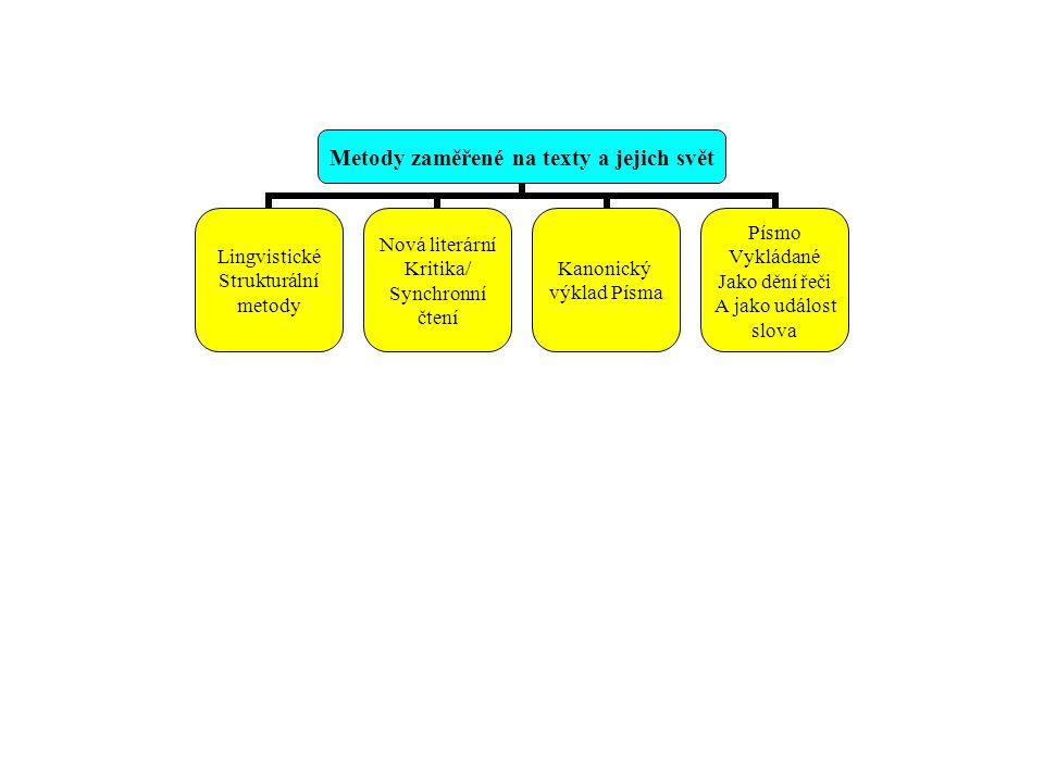Metody zaměřené na texty a jejich svět Lingvistické Strukturální metody Nová literární Kritika/ Synchronní čtení Kanonický výklad Písma Písmo Vykládan