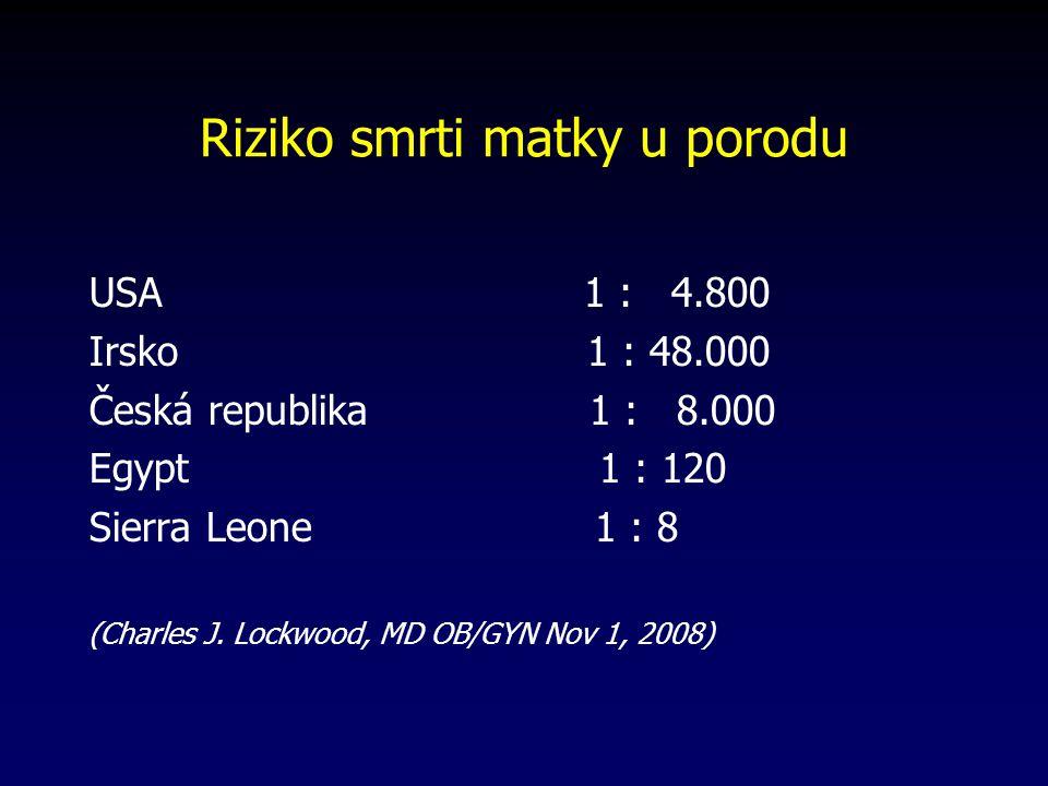 Riziko smrti matky u porodu USA 1 : 4.800 Irsko 1 : 48.000 Česká republika 1 : 8.000 Egypt 1 : 120 Sierra Leone 1 : 8 (Charles J.