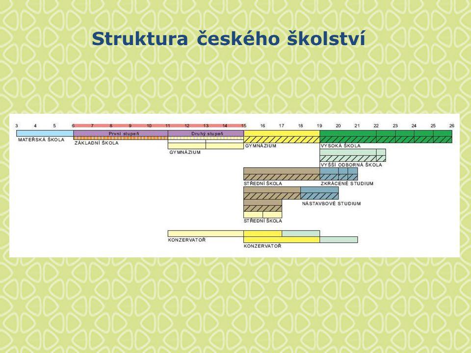 Předměty Jazyk a jazyková komunikace Český jazyk a literatura na 1.
