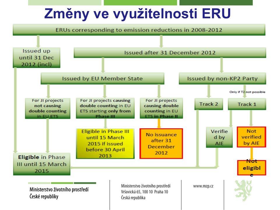 Změny ve využitelnosti ERU