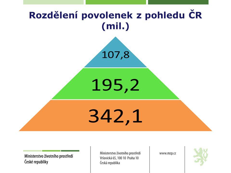 Rozdělení povolenek z pohledu ČR (mil.)