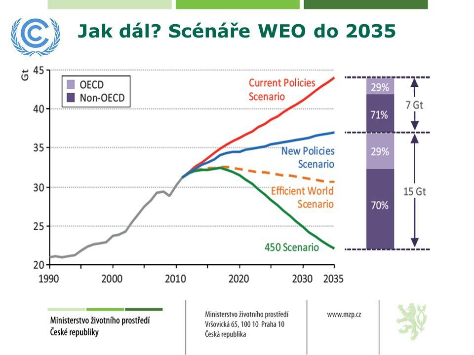 Možné zásahy v rámci EU ETS - Změna aukčního profilu (backloading) -Trvalé odebrání části přebytku (set-aside) - Přechod na vyšší 30%redukční cíl -Změna lineární trajektorie -Omezení offsetů (CDM, JI..) -Zavedené price floor = cenové podlahy -Rozšíření o další sektory