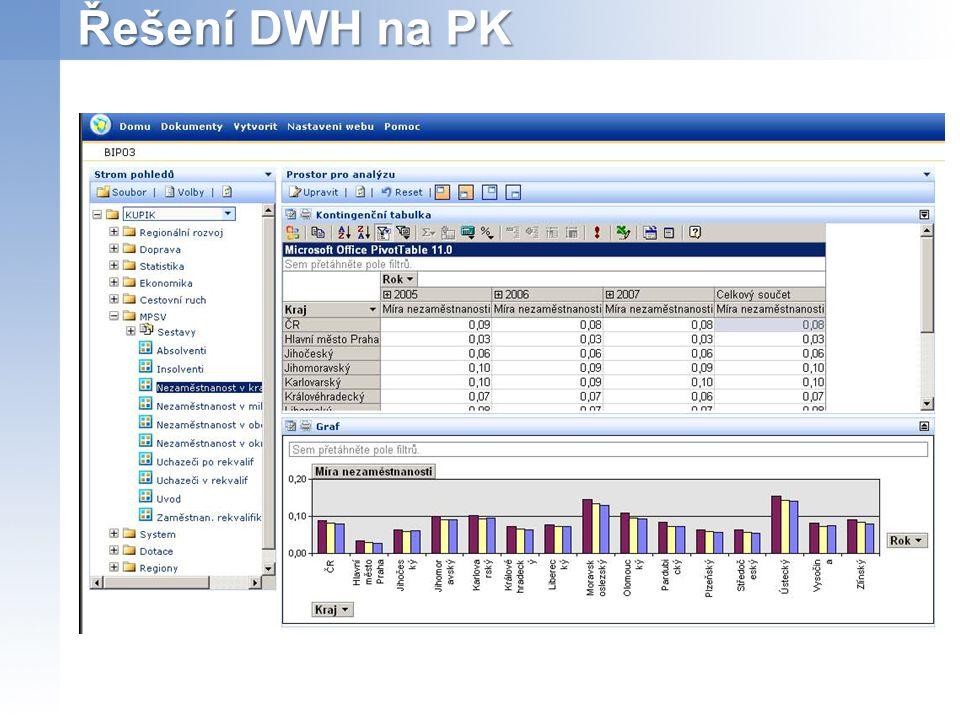Řešení DWH na PK