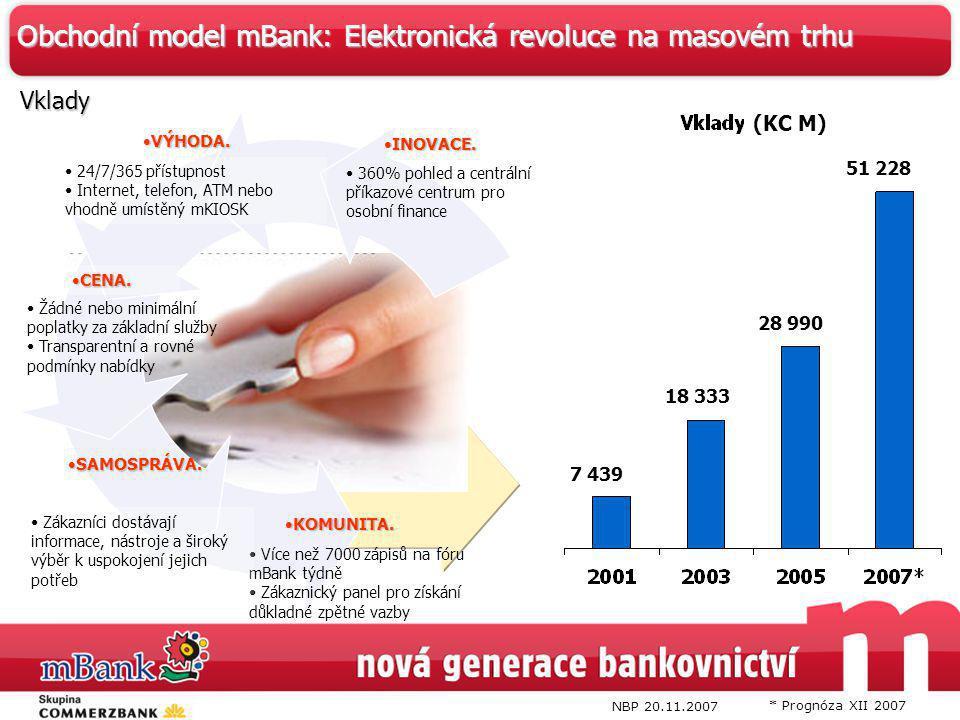 * Prognóza XII 2007 NBP 20.11.2007 Obchodní model mBank: Elektronická revoluce na masovém trhu Vklady (KC M) 51 228 28 990 18 333 7 439 360% pohled a