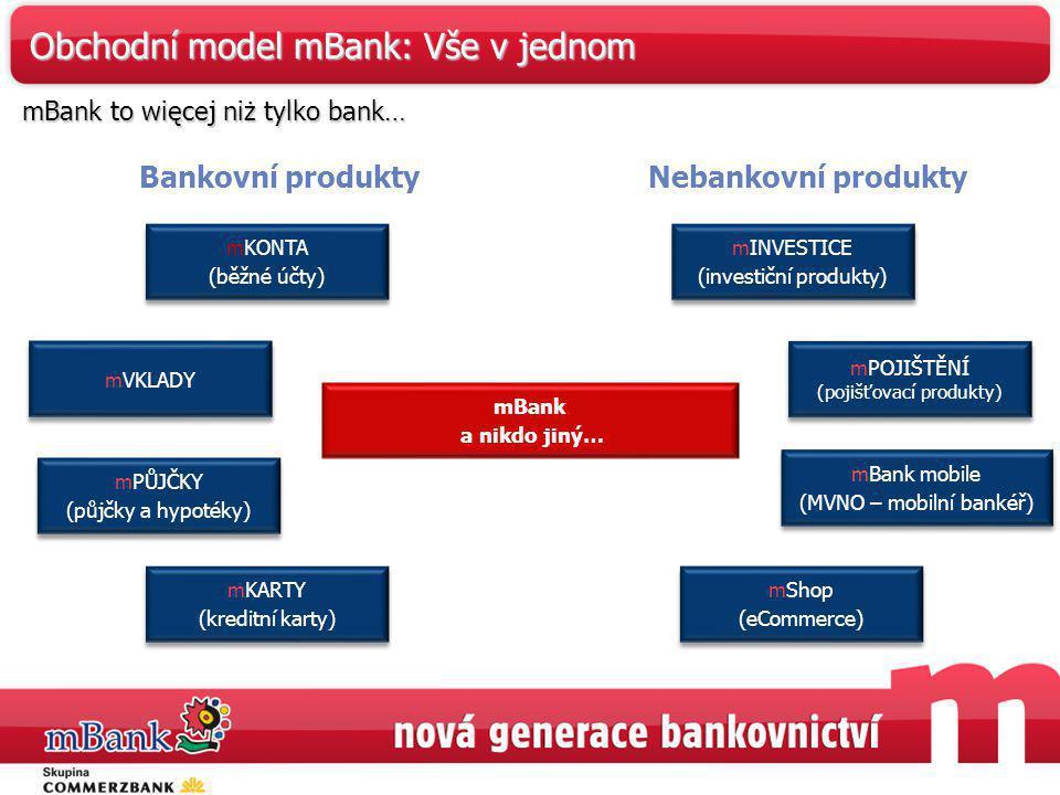 mBank a nikdo jiný… mKONTA (běžné účty) mKONTA (běžné účty) mPŮJČKY (půjčky a hypotéky) mPŮJČKY (půjčky a hypotéky) mVKLADY mKARTY (kreditní karty) mK
