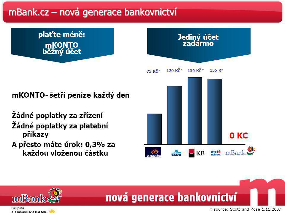 36 mBank.cz – nová generace bankovnictví Jediný účet zadarmo mKONTO- šetří peníze každý den Žádné poplatky za zřízení Žádné poplatky za platební příka