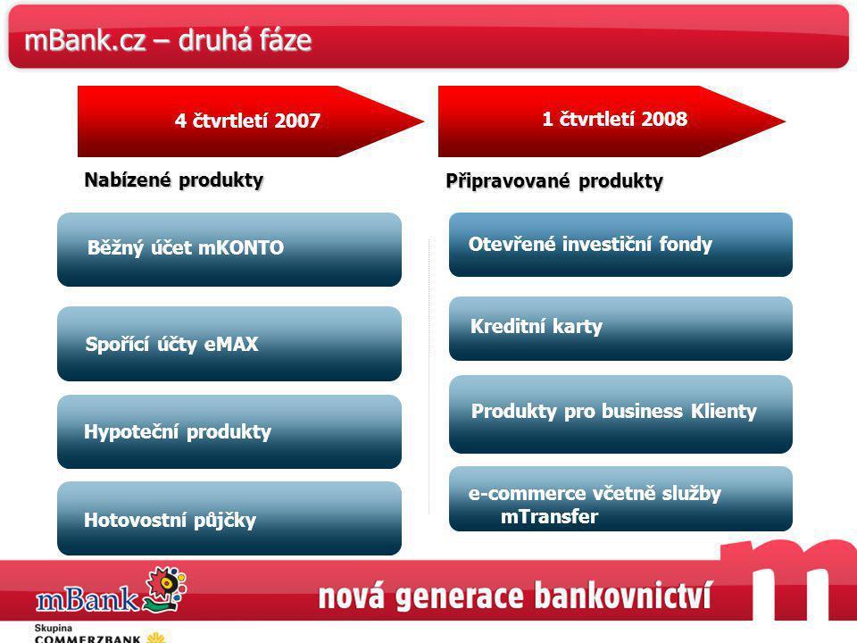 43 1 čtvrtletí 2008 4 čtvrtletí 2007 Nabízené produkty Běžný účet mKONTO Spořící účty eMAX Hypoteční produkty Hotovostní půjčky Otevřené investiční fo