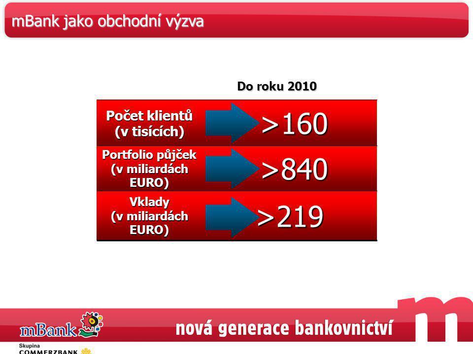 44 Počet klientů (v tisících) >160 >160 Portfolio půjček (v miliardách EURO) >840 >840 Vklady (v miliardách EURO) >219 Do roku 2010 mBank jako obchodn