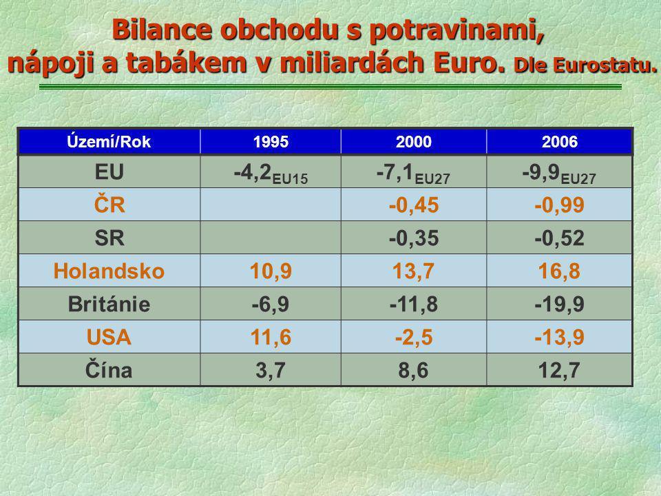 Bilance obchodu s potravinami, nápoji a tabákem v miliardách Euro. Dle Eurostatu. Území/Rok199520002006 EU-4,2 EU15 -7,1 EU27 -9,9 EU27 ČR-0,45-0,99 S
