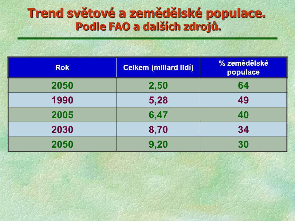 Trend světové a zemědělské populace. Podle FAO a dalších zdrojů. RokCelkem (miliard lidí) % zemědělské populace 20502,5064 19905,2849 20056,4740 20308