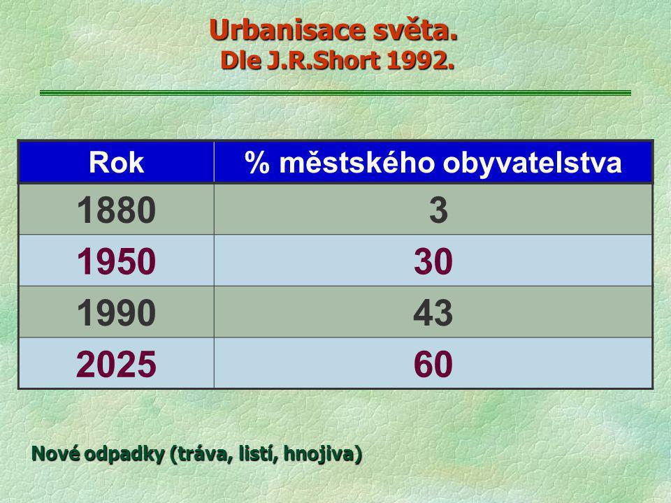 Urbanisace světa. Dle J.R.Short 1992. Rok% městského obyvatelstva 1880 3 195030 199043 202560 Nové odpadky (tráva, listí, hnojiva)
