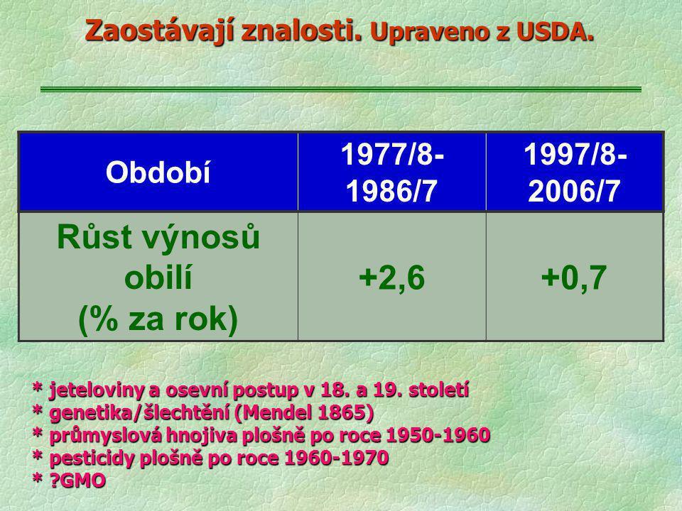 Zaostávají znalosti. Upraveno z USDA. Období 1977/8- 1986/7 1997/8- 2006/7 Růst výnosů obilí (% za rok) +2,6+0,7 * jeteloviny a osevní postup v 18. a