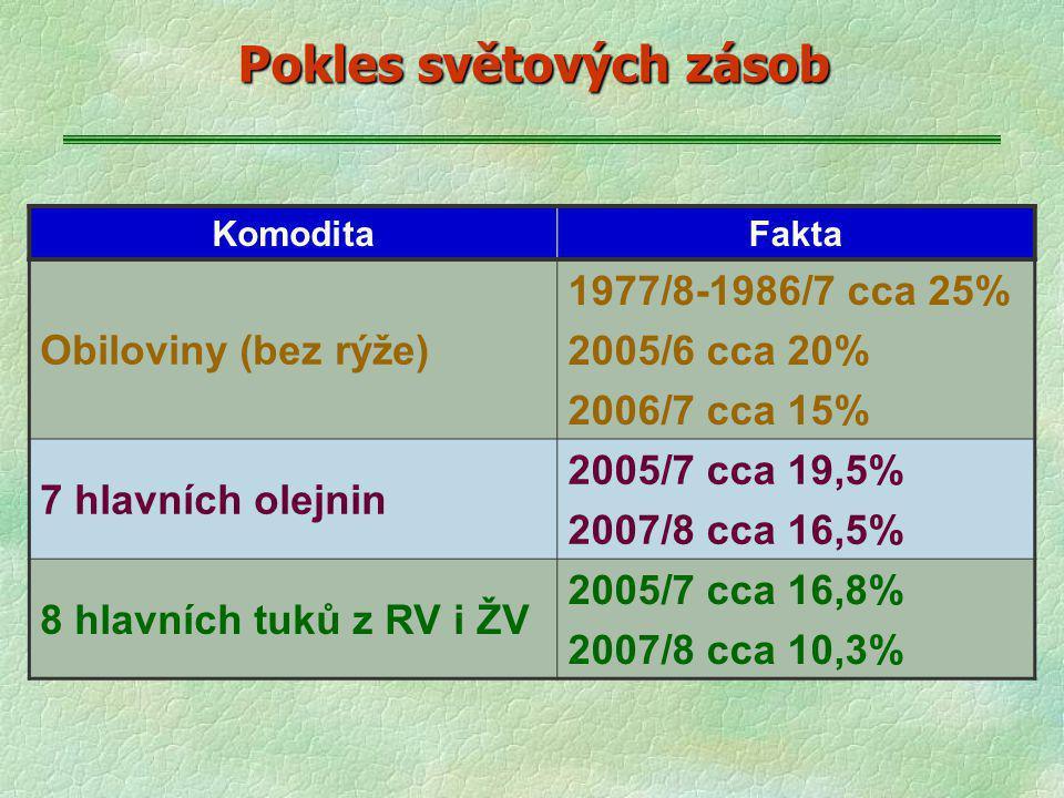 Pokles světových zásob KomoditaFakta Obiloviny (bez rýže) 1977/8-1986/7 cca 25% 2005/6 cca 20% 2006/7 cca 15% 7 hlavních olejnin 2005/7 cca 19,5% 2007/8 cca 16,5% 8 hlavních tuků z RV i ŽV 2005/7 cca 16,8% 2007/8 cca 10,3%
