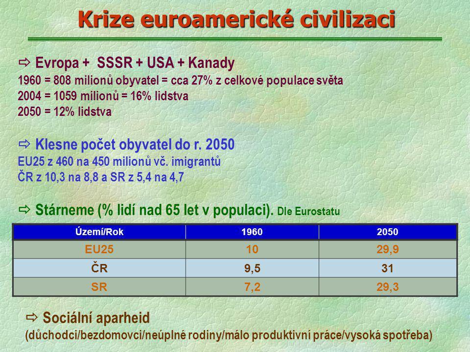  Evropa + SSSR + USA + Kanady 1960 = 808 milionů obyvatel = cca 27% z celkové populace světa 2004 = 1059 milionů = 16% lidstva 2050 = 12% lidstva  K