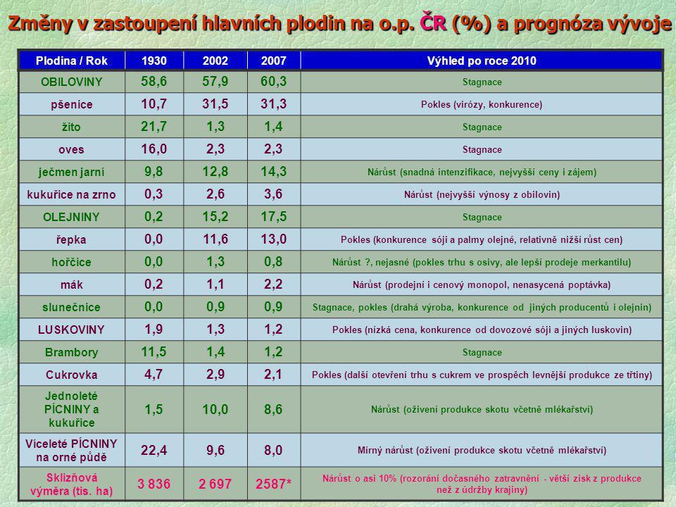 Změny v zastoupení hlavních plodin na o.p. ČR (%) a prognóza vývoje Plodina / Rok193020022007Výhled po roce 2010 OBILOVINY 58,657,960,3 Stagnace pšeni