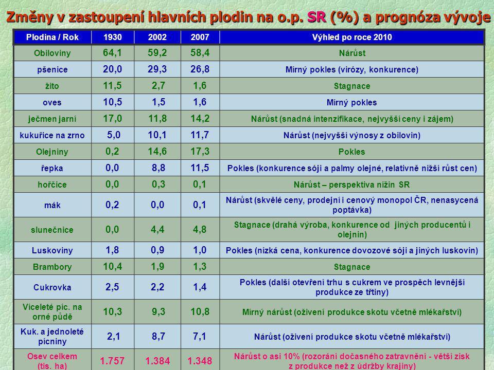 Změny v zastoupení hlavních plodin na o.p. SR (%) a prognóza vývoje Plodina / Rok193020022007Výhled po roce 2010 Obiloviny 64,159,258,4 Nárůst pšenice