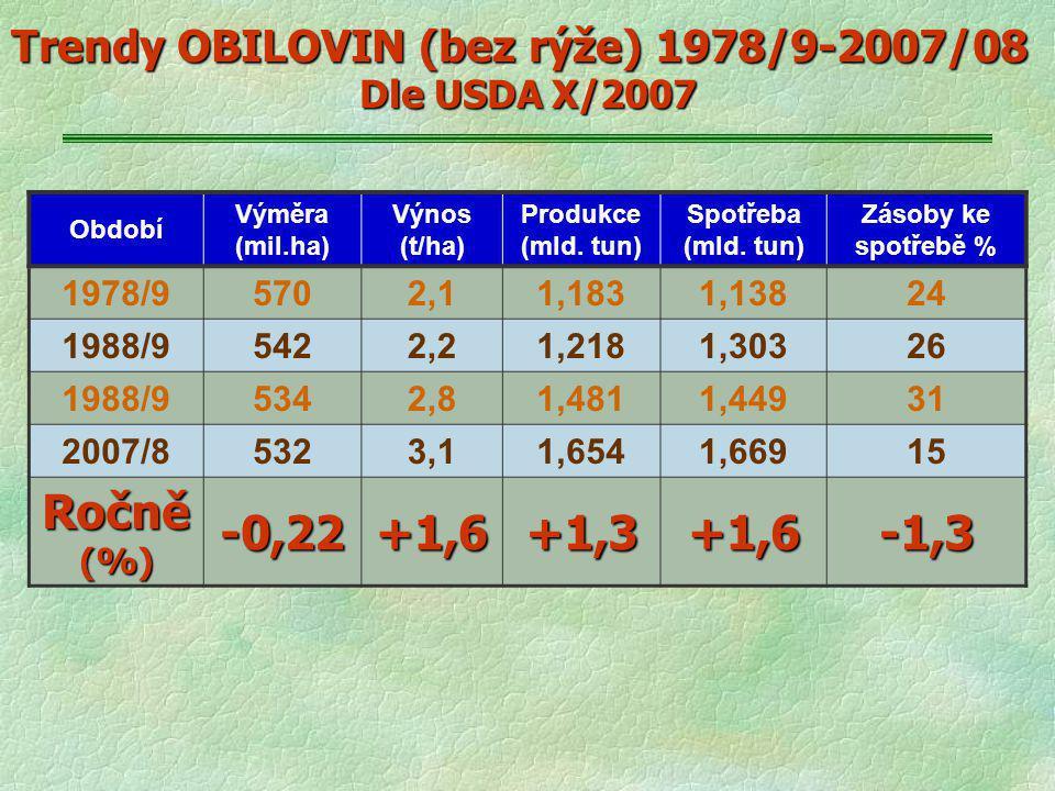 Trendy OBILOVIN (bez rýže) 1978/9-2007/08 Dle USDA X/2007 Období Výměra (mil.ha) Výnos (t/ha) Produkce (mld. tun) Spotřeba (mld. tun) Zásoby ke spotře