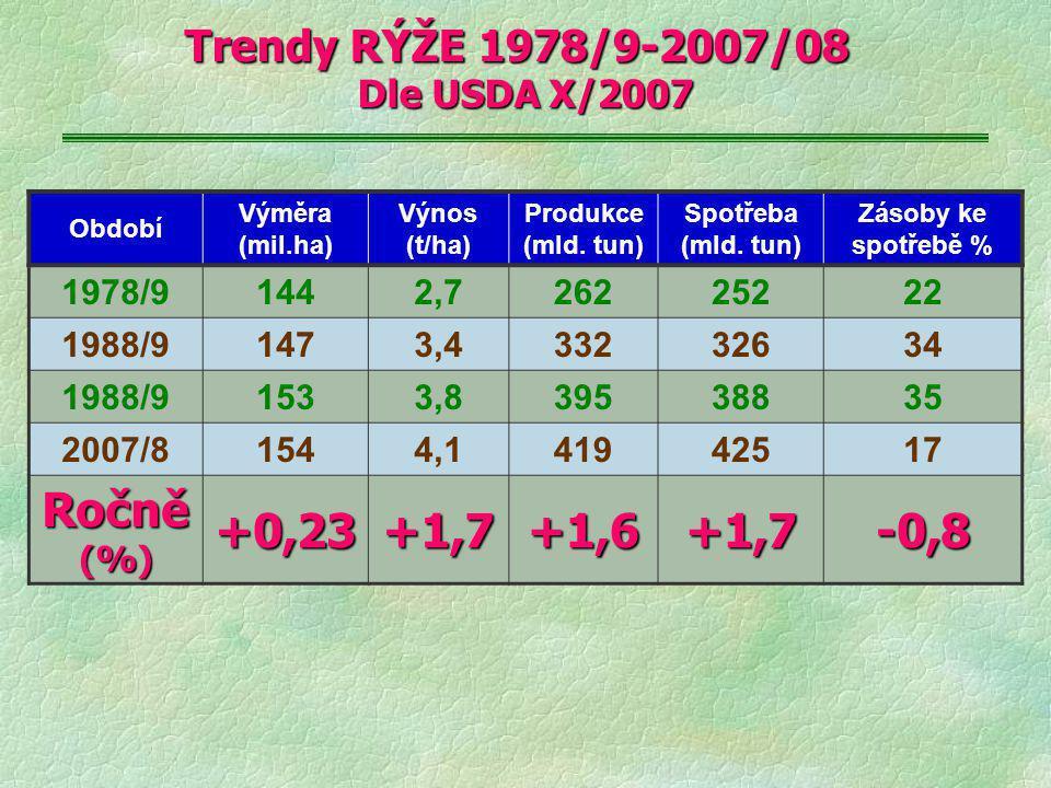 Trendy RÝŽE 1978/9-2007/08 Dle USDA X/2007 Období Výměra (mil.ha) Výnos (t/ha) Produkce (mld. tun) Spotřeba (mld. tun) Zásoby ke spotřebě % 1978/91442