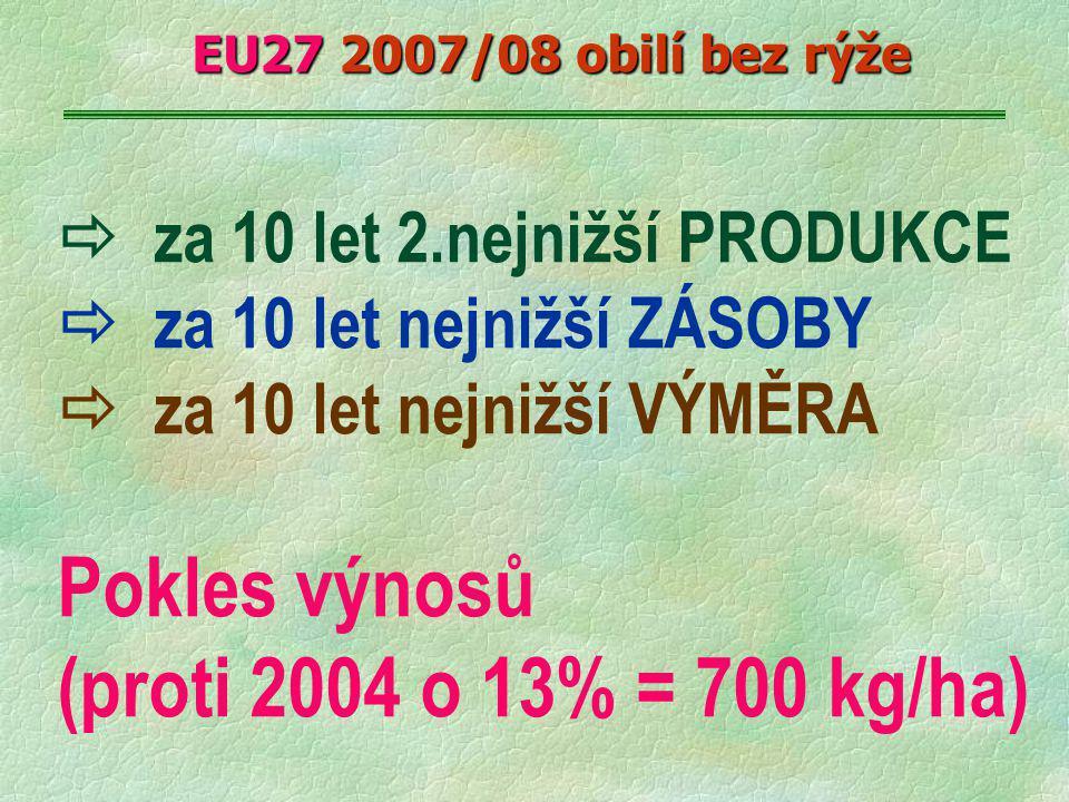  za 10 let 2.nejnižší PRODUKCE  za 10 let nejnižší ZÁSOBY  za 10 let nejnižší VÝMĚRA Pokles výnosů (proti 2004 o 13% = 700 kg/ha) EU27 2007/08 obilí bez rýže