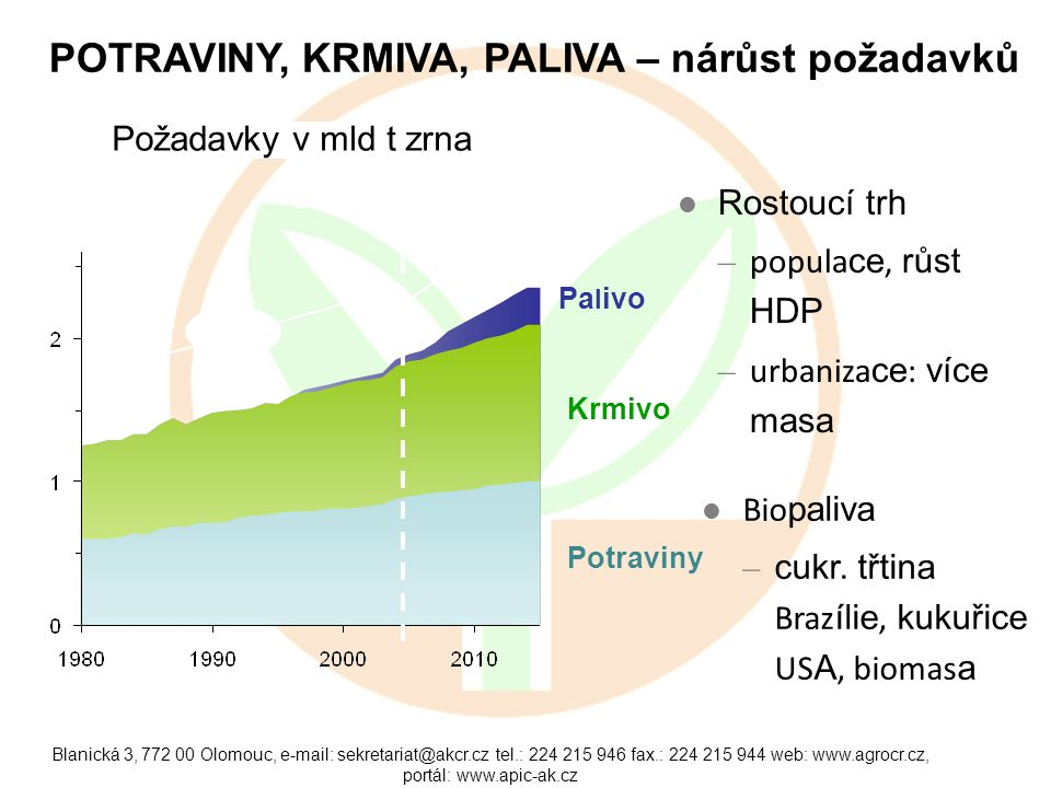 Blanická 3, Olomouc,   tel.: fax.: web:   portál:   POTRAVINY, KRMIVA, PALIVA – nárůst požadavků Krmivo Potraviny Požadavky v mld t zrna Source: USDA and Goldman Sachs Commodities Research CAGR +1.6% Pa l ivo Demand inflexion Bio paliva – cukr.