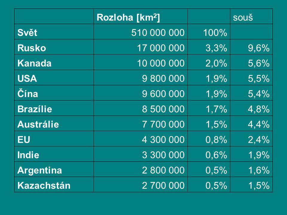 Rozloha [km 2 ] souš Svět510 000 000100% Rusko17 000 0003,3%9,6% Kanada10 000 0002,0%5,6% USA9 800 0001,9%5,5% Čína9 600 0001,9%5,4% Brazílie8 500 000