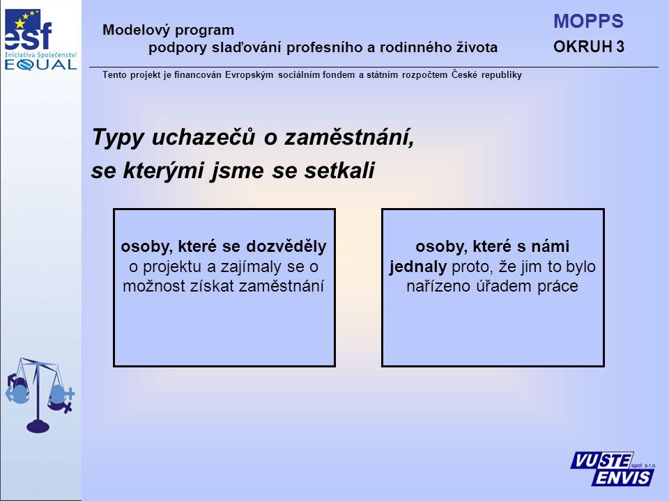 Typy uchazečů o zaměstnání, se kterými jsme se setkali osoby, které se dozvěděly o projektu a zajímaly se o možnost získat zaměstnání osoby, které s námi jednaly proto, že jim to bylo nařízeno úřadem práce Modelový program podpory slaďování profesního a rodinného života Tento projekt je financován Evropským sociálním fondem a státním rozpočtem České republiky OKRUH 3 MOPPS