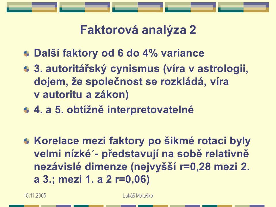 15.11.2005Lukáš Matuška Faktorová analýza 2 Další faktory od 6 do 4% variance 3.