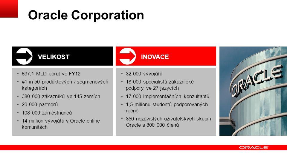 Investice do inovací a integrací PŘES $19 MLD DO VÝVOJE OD ROKU 2004